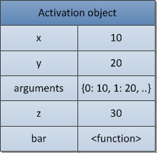 Figure 8. An activation object.